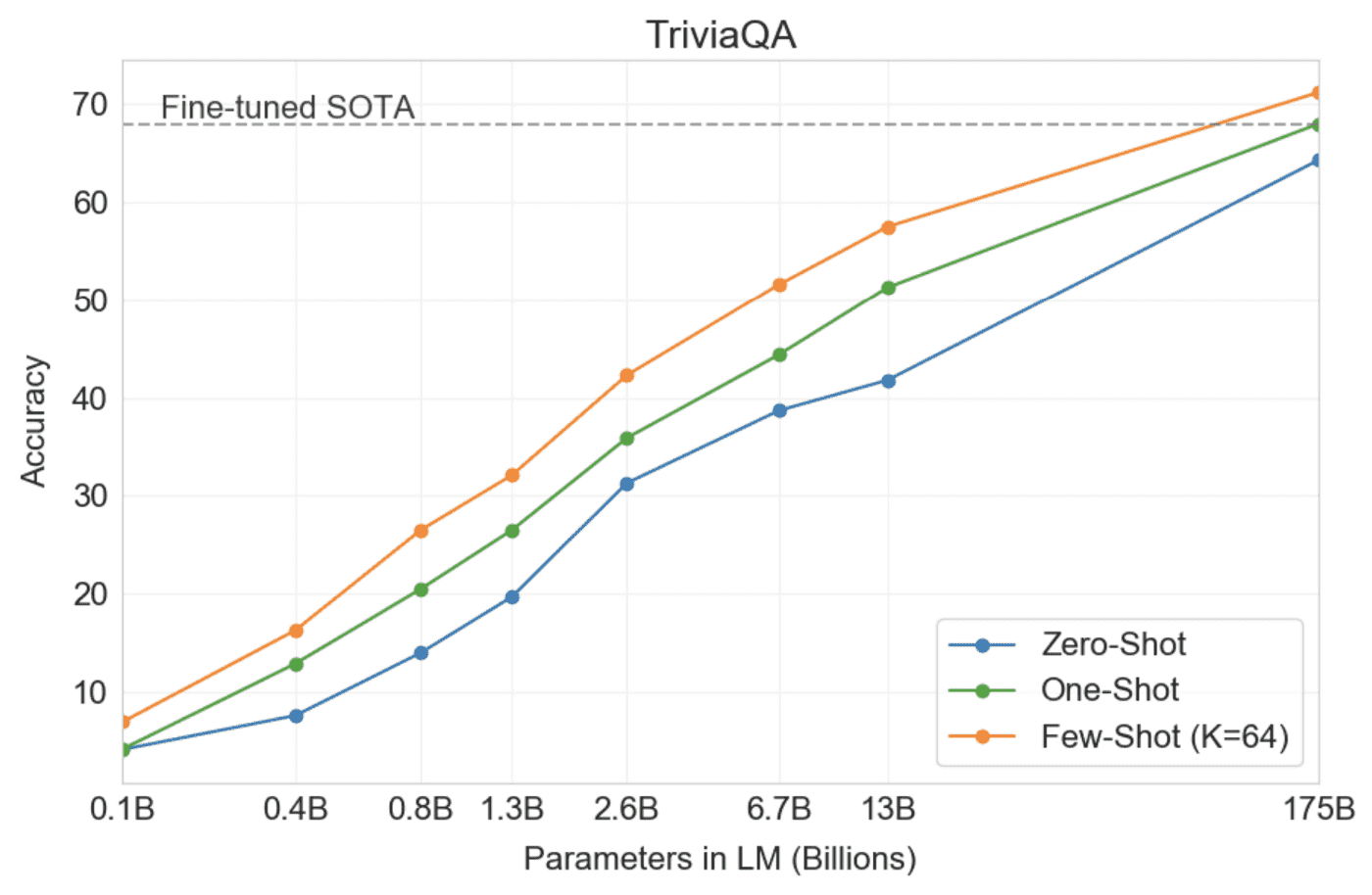 Fig-5: Performance of GPT-3 on Trivia QA for models of different sizes