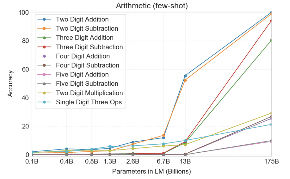 Fig-7: Chart showing results of different arithmetic tasks in a few-shot setting for models of different sizes