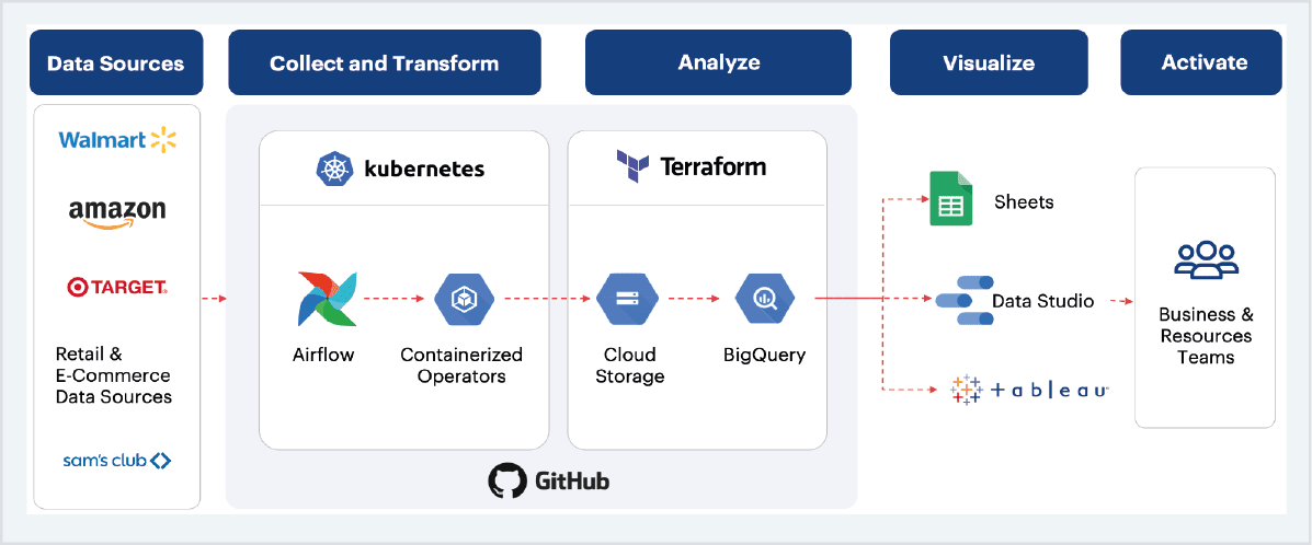 Sigmoid solution for Building a data foundation for automated data ingestion and reporting