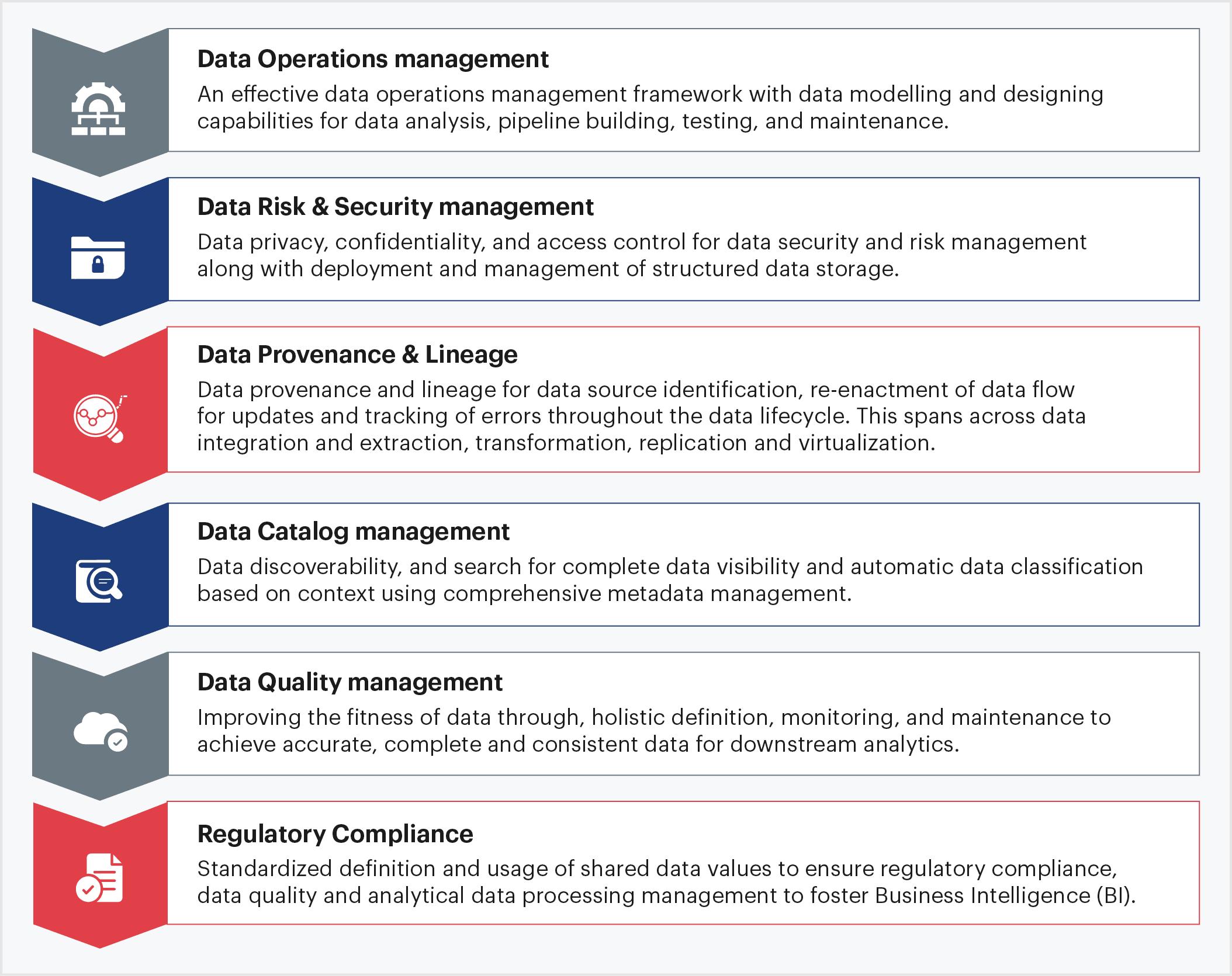 Data Governance Framework