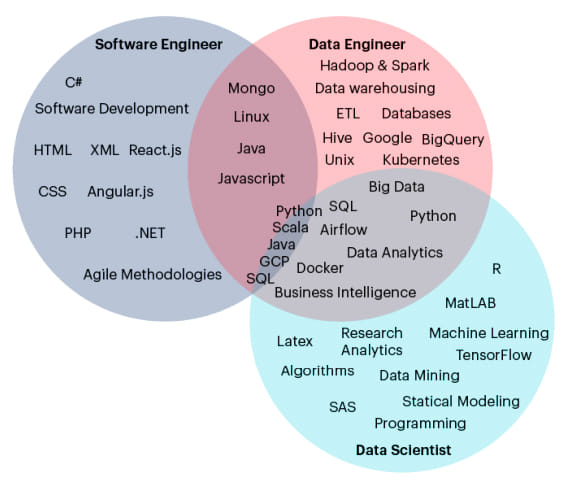 Skill comparison between software engineers, data engineers and data scientists (Adapted from www.ryanswanstrom.com)